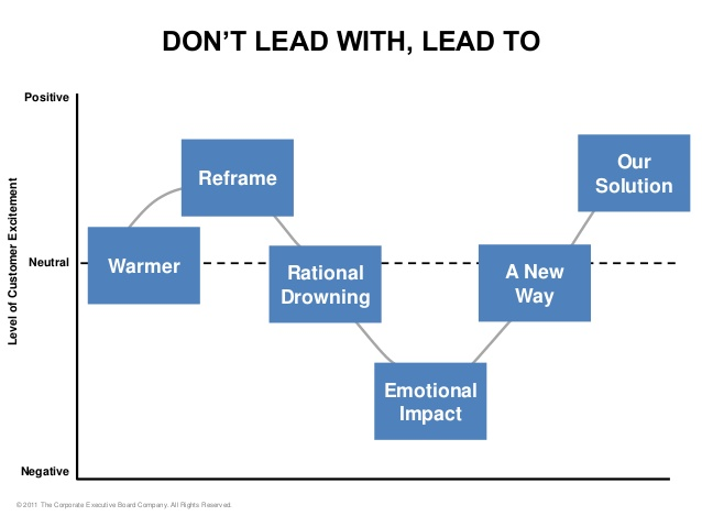 LeadToLeadWith