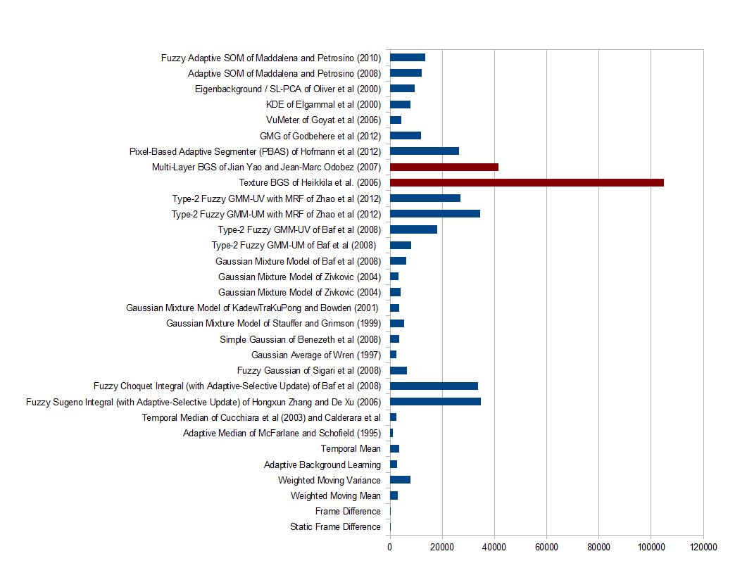 BenchmarkStatistical